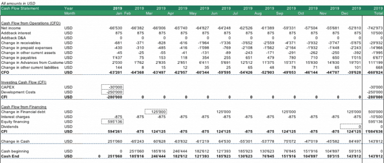 How to Build a Monthly Cash Flow Statement Template for Business Use