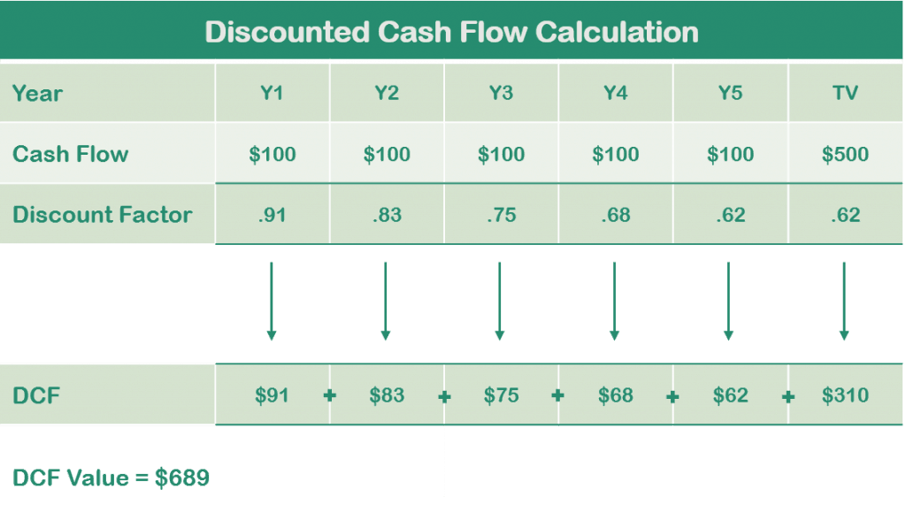 How does Excel Discounted Cash Flow Analysis Works?
